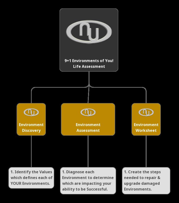Environment Challenge Mindmap @New Undertakings