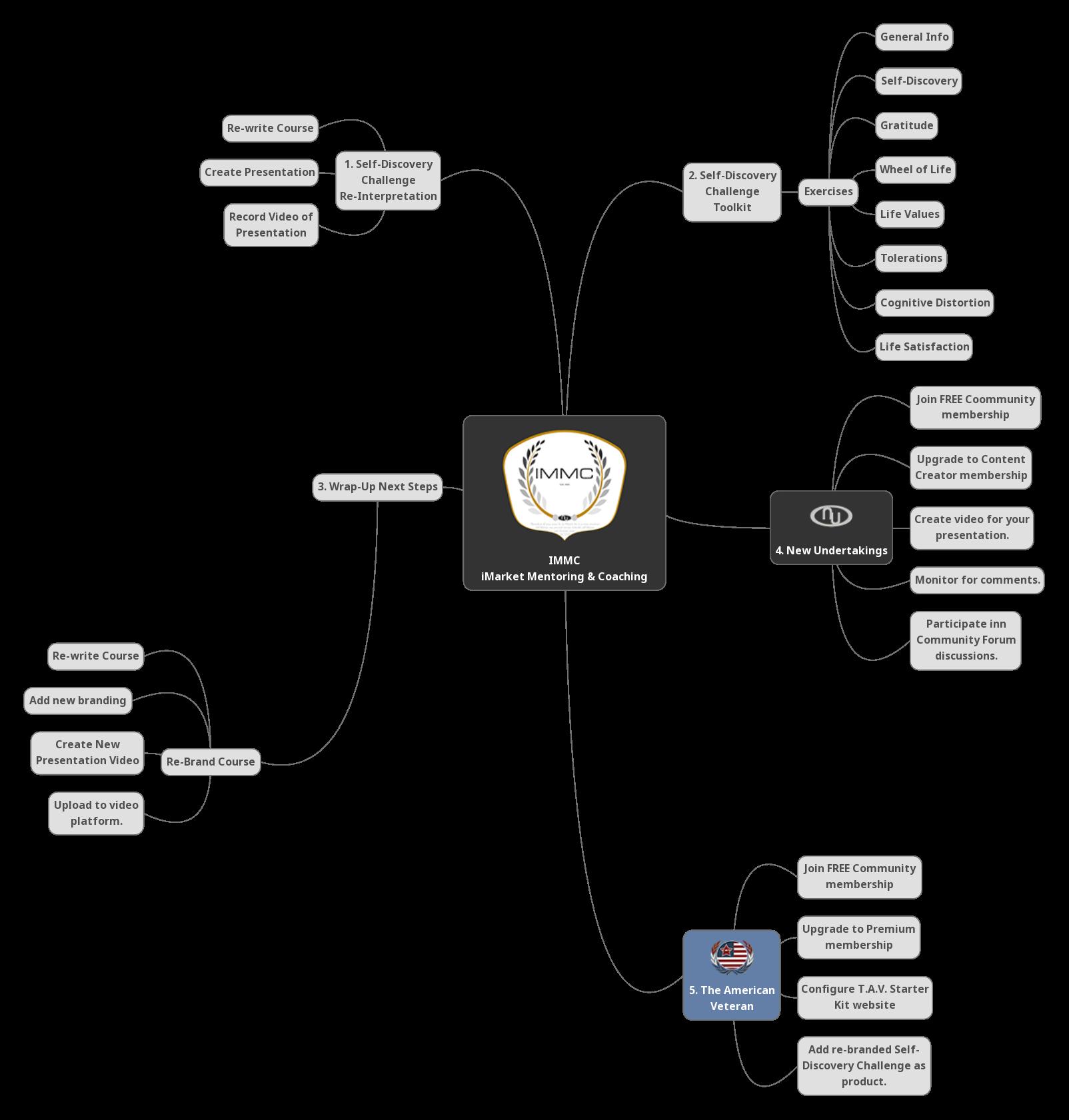 Self-Discovery Mindmap