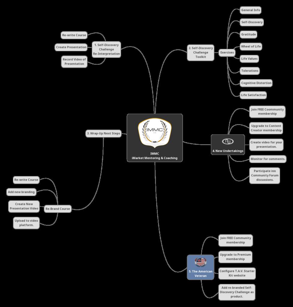 New Undertakings - Self-Discovery Mindmap
