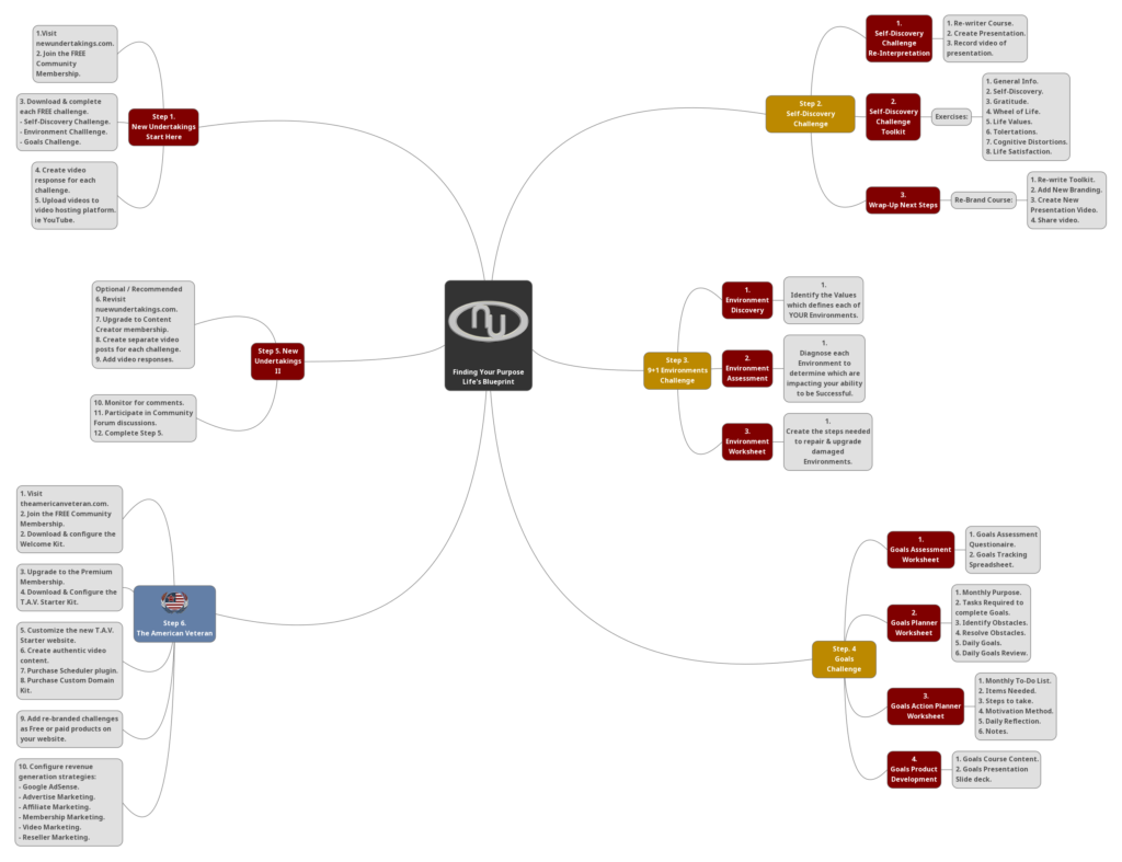 Life Blueprint Mindmap @New Undertakings